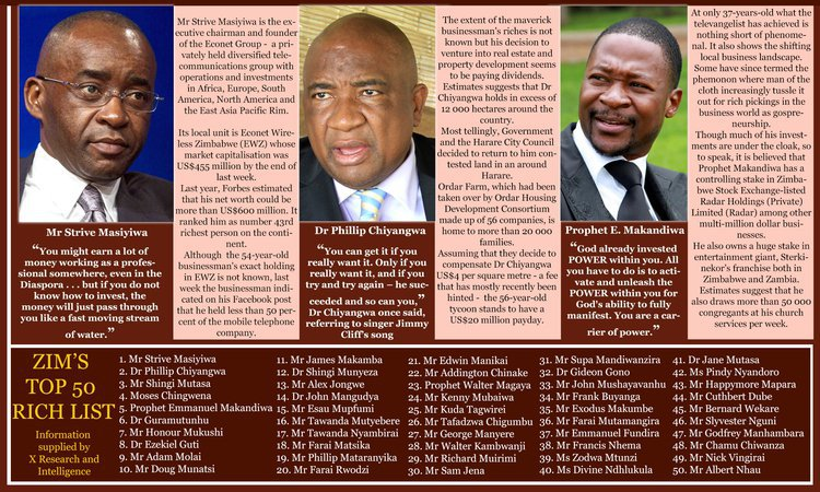 PICTURE: Zimbabwe's richest top 50 people